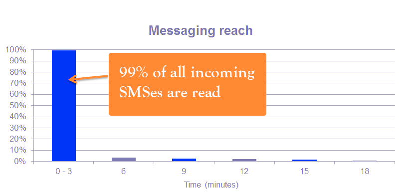 90-percent-of-all-sms-read-within-3-minutes